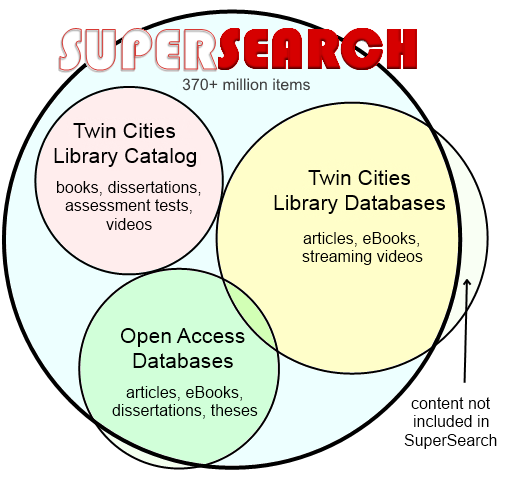 What's in SuperSearch?